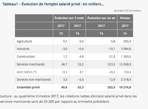 500 postes salariés créés dans le privé en 2017