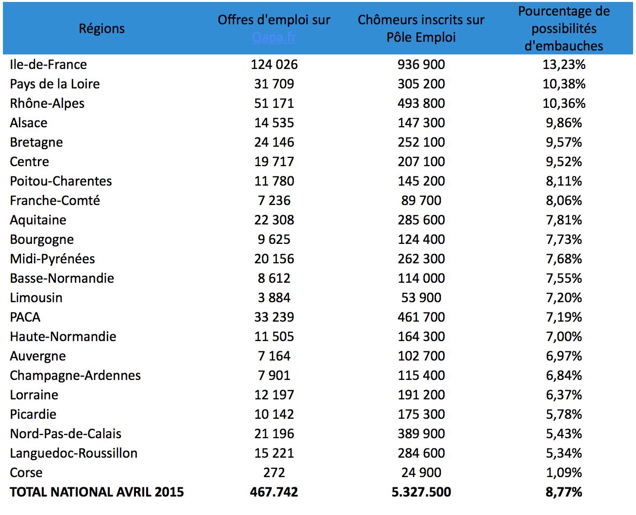 Classement des r gions o le ch mage pourrait baisser - Offre d emploi office manager ile de france ...