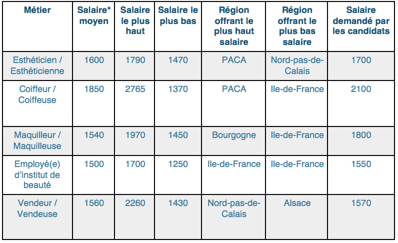 Salaire boulanger 2014 for Salaire vendeur