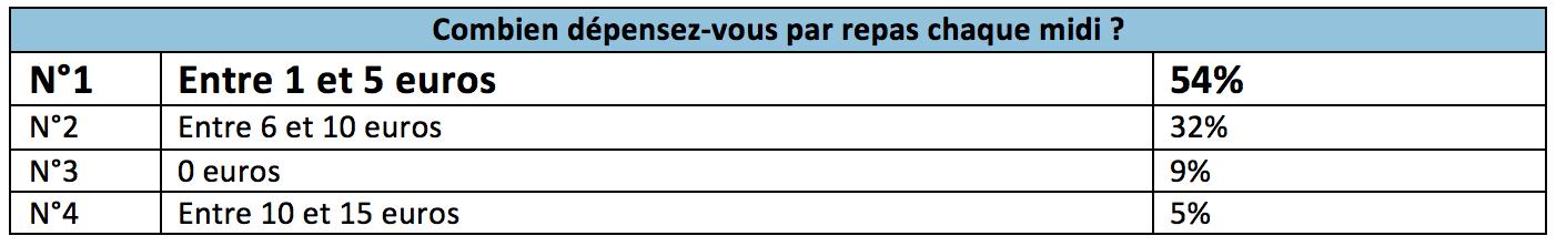 habitudes-alimentaires-travailleurs-français