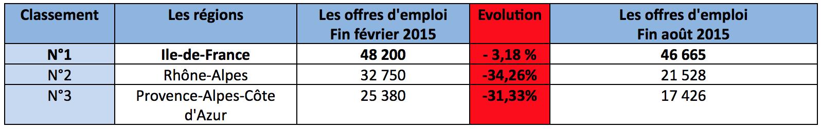 nombre offres emploi par région