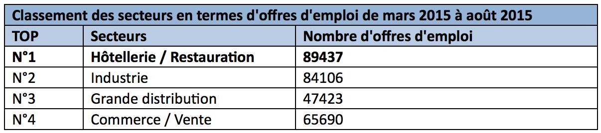 secteurs offres emploi