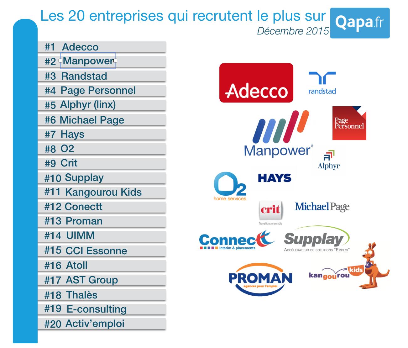 top 20 entreprises qui recrutent le plus sur qapa fr