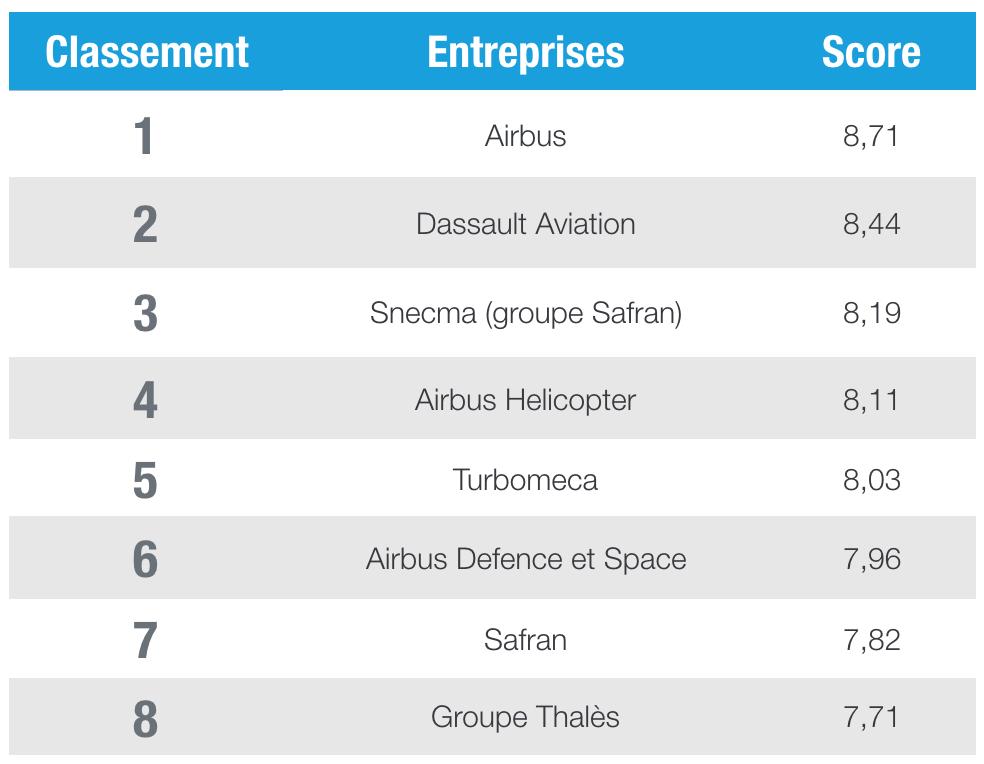 classement-entreprises-aeronautique