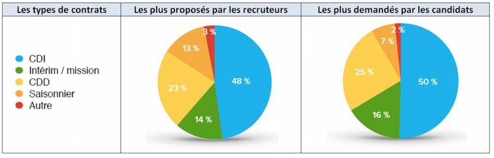 chiffres de l u0026 39 emploi   les  u00e9volutions de janvier 2015  u00e0