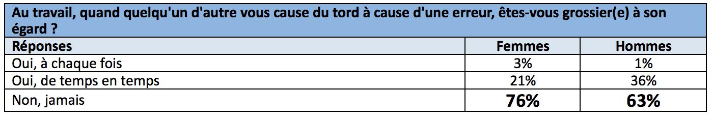 français-grossiers