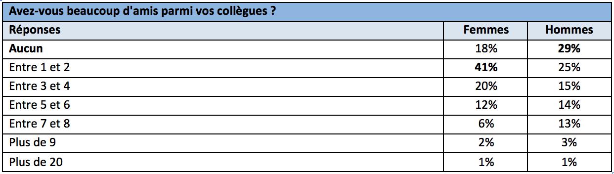 français-collègues