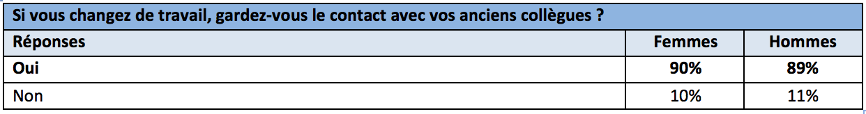 français-collegues