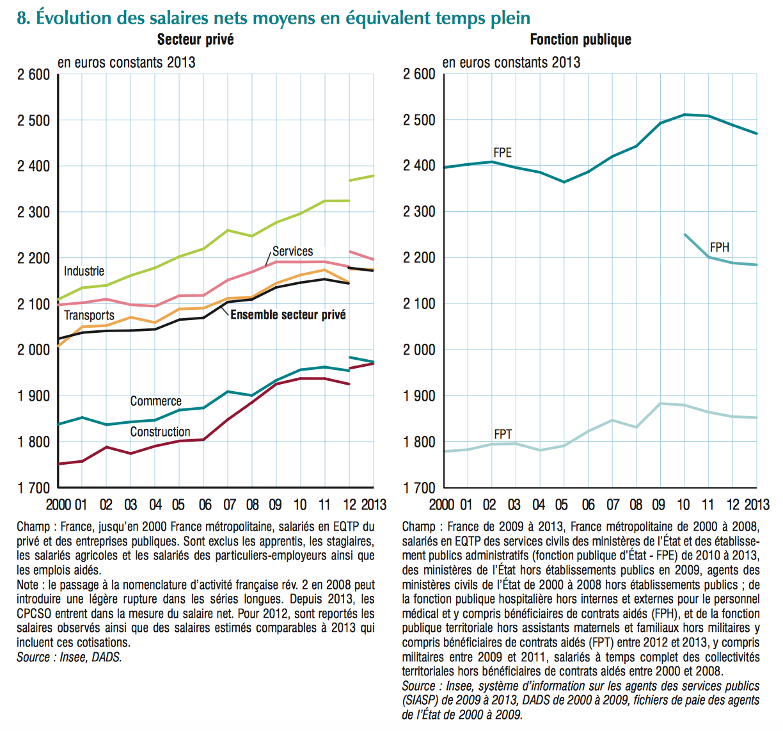 Le salaire net moyen dans la fonction publique recule - Grille evolution carriere fonction publique territoriale ...