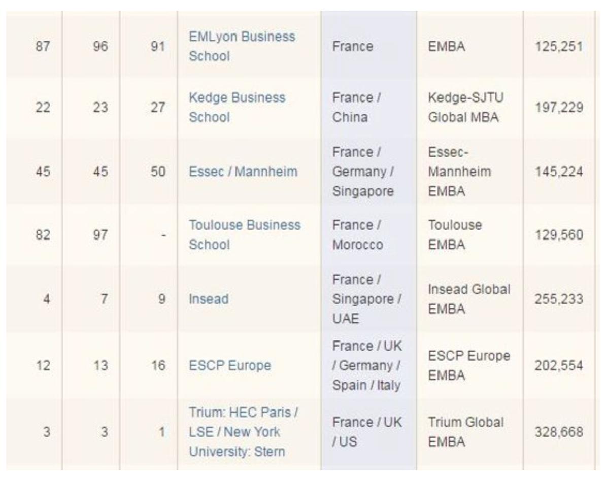 classement_MBA