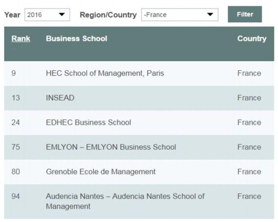 classement-MBA