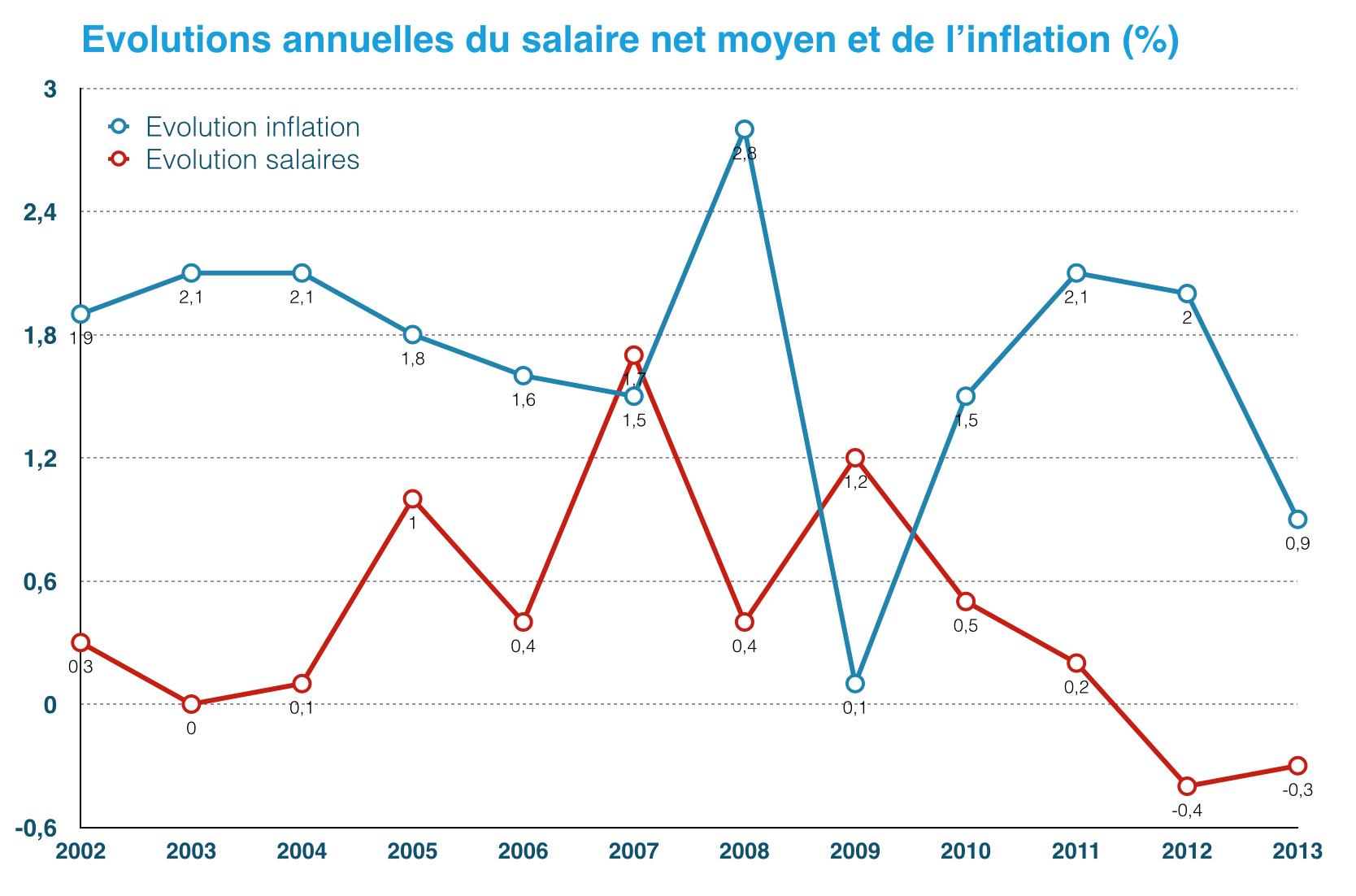 Evolution annuelles du salaire net moyen et de l'inflation
