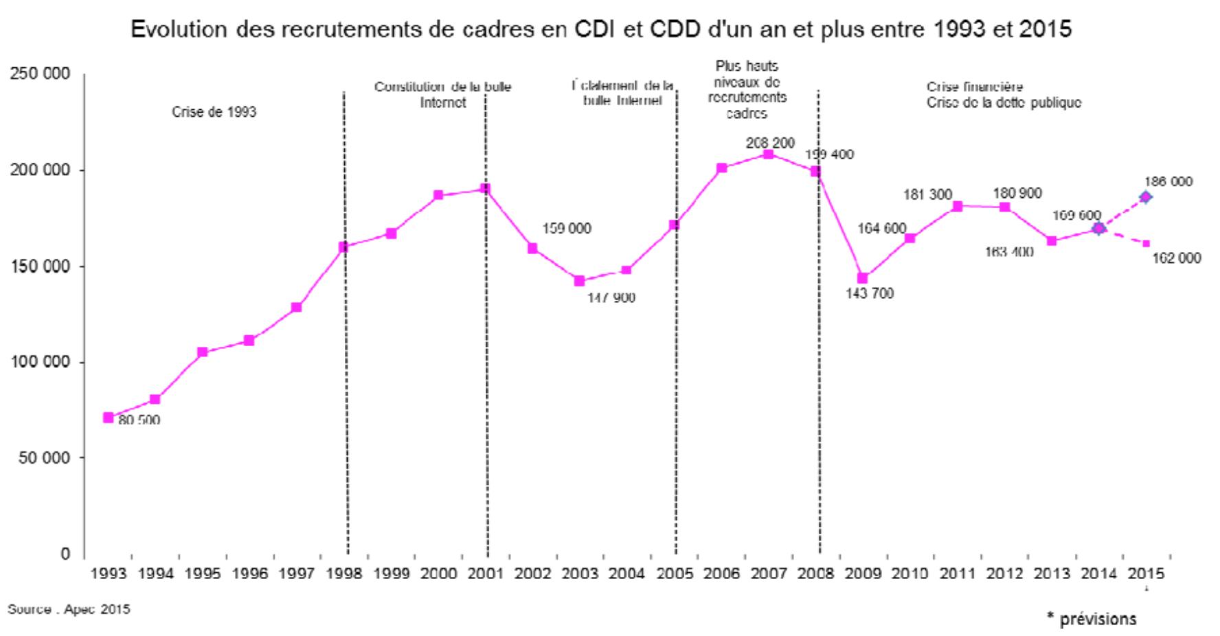 Bilan 2014 Perspectives 2015 Marché De L Emploi Des Cadres