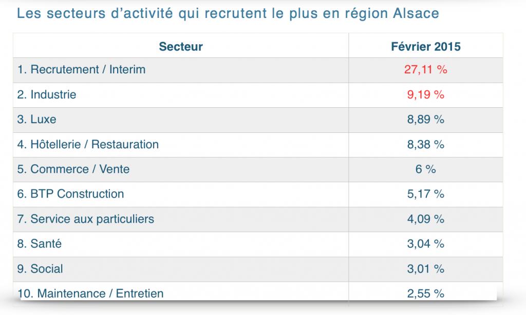 Région 2 Alsace