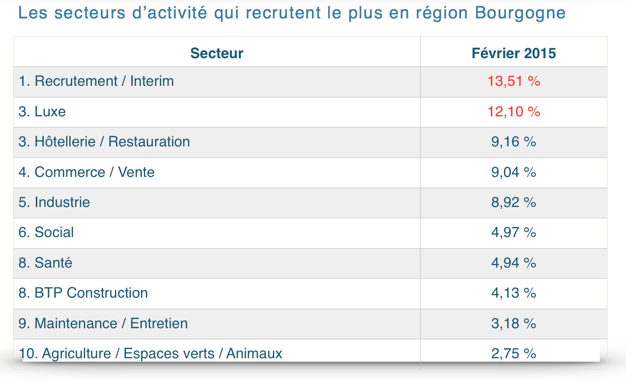 Région 2 Bourgogne