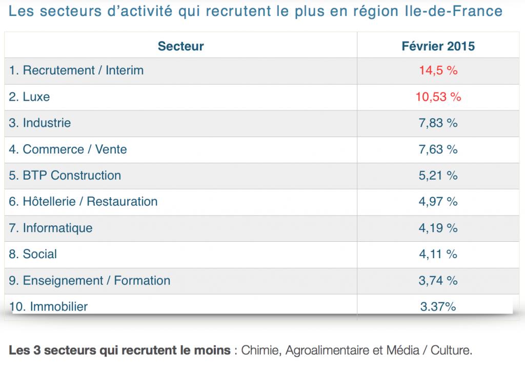 Focus sur les chiffres de la r gion ile de france - Offre d emploi office manager ile de france ...
