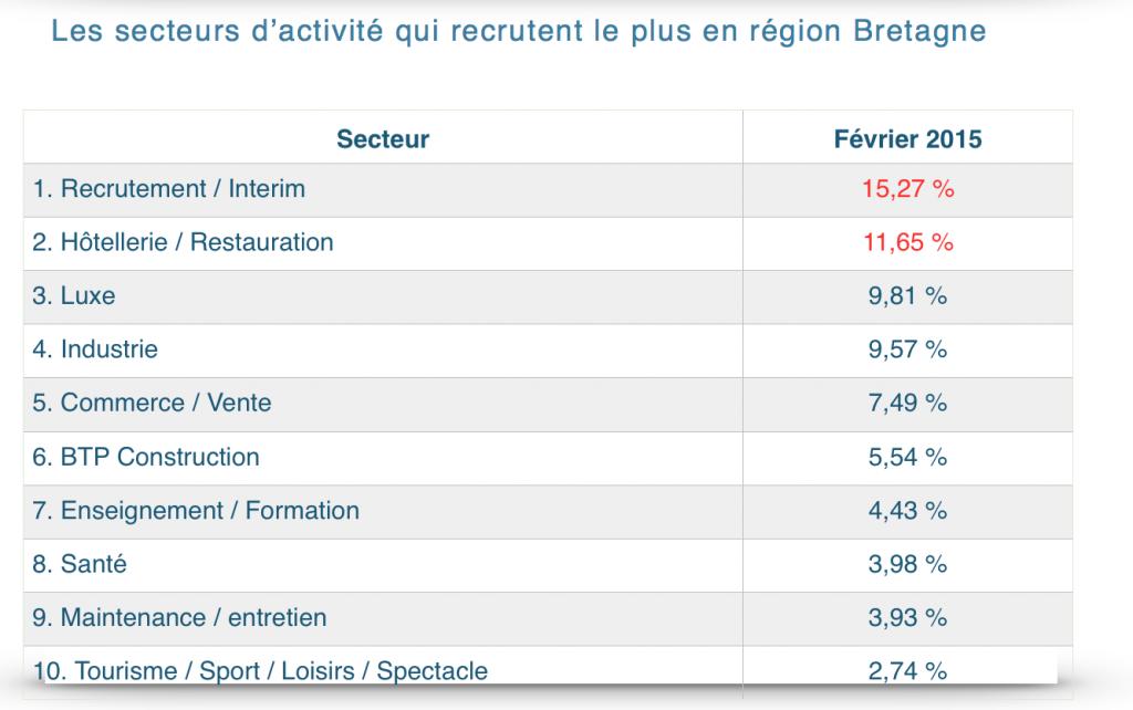 Région Bretagne 2