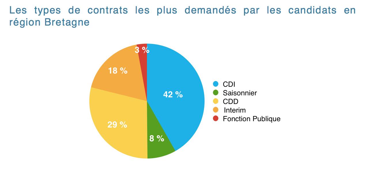 Semaine th matique focus sur les chiffres de la r gion - Offre d emploi office manager ile de france ...