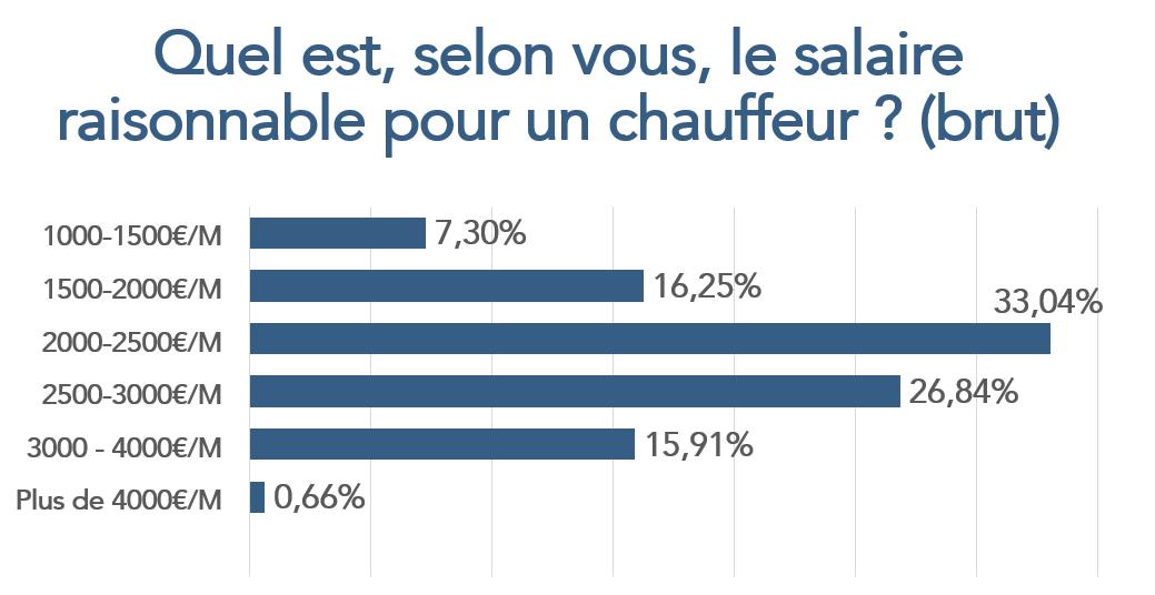Zoom Sur Le Métier De Chauffeur Routier Et De Ses Conditions