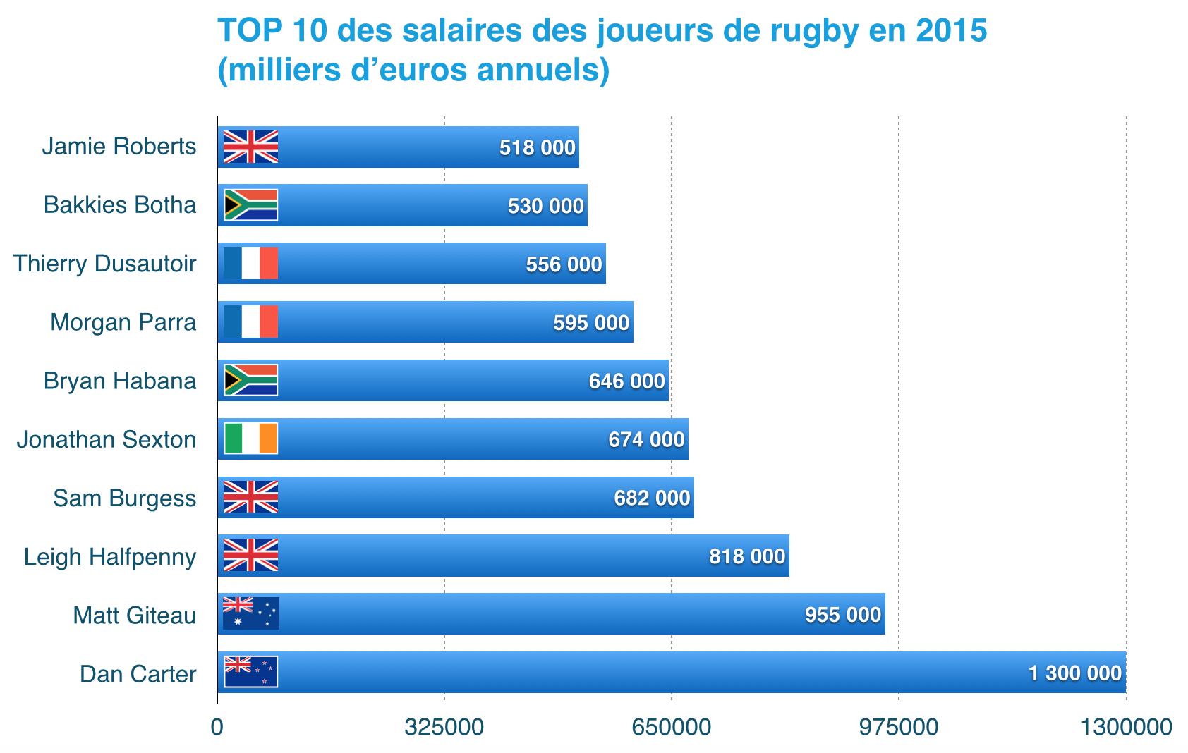Salaires rugby