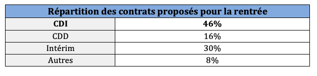 Baromètre Emploi Qapa 2020 Les Métiers Qui Recrutent Le