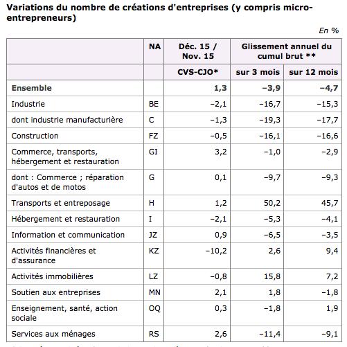 création-d-entreprises-par-secteur