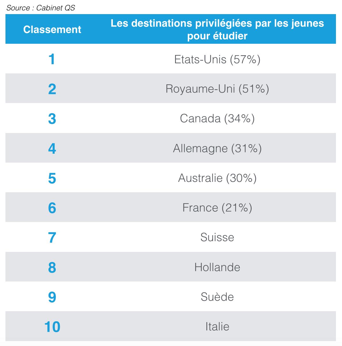 destinations-privilegiees-jeunes