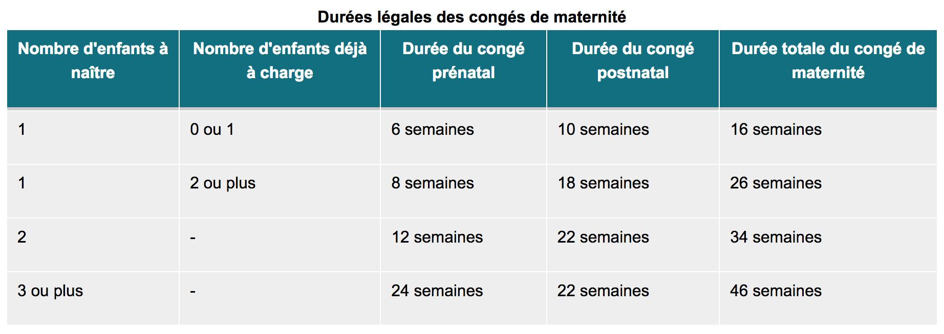 durée-légale-congé-maternité
