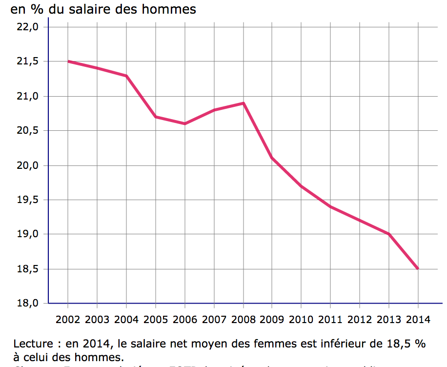ecart-salaire-hommes-femmes-france