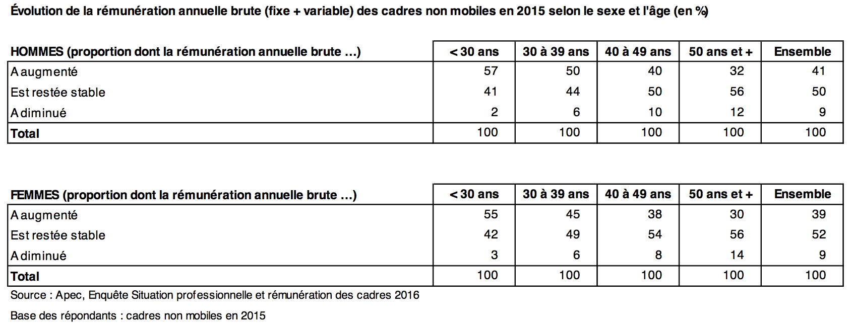 evolution-remuneration-cadres-en-france