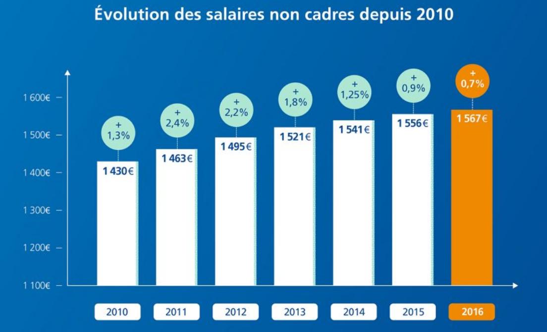 evolution-salaire-non-cadre
