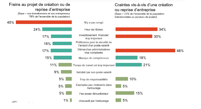 freins-a-la-creation-d-entreprise