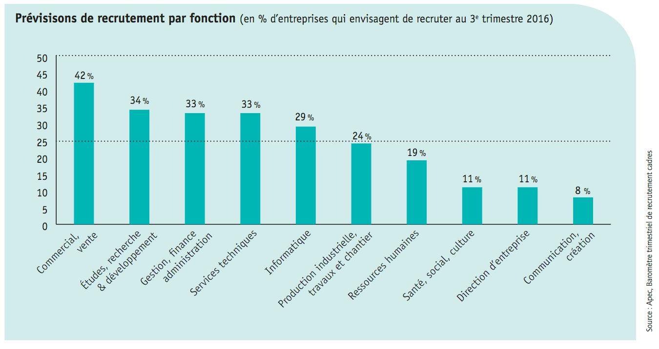 prévision-embauche-métiers-cadre-france-2016