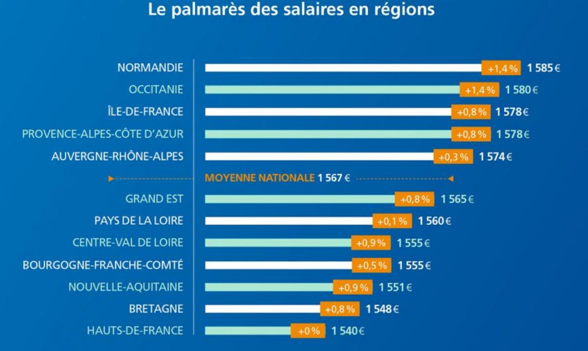 top-salaire-non-cadre-par-region