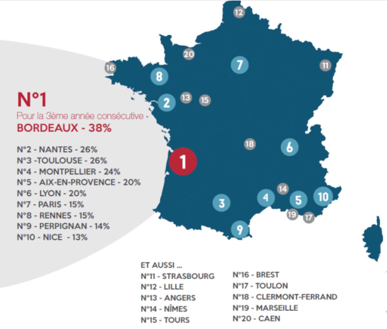 top-villes-des-francais-pour-travailler-en-france